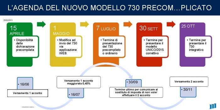 L'agenda del modello 730/2015