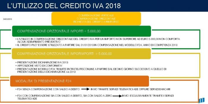 L'Utilizzo del credito IVA 2018